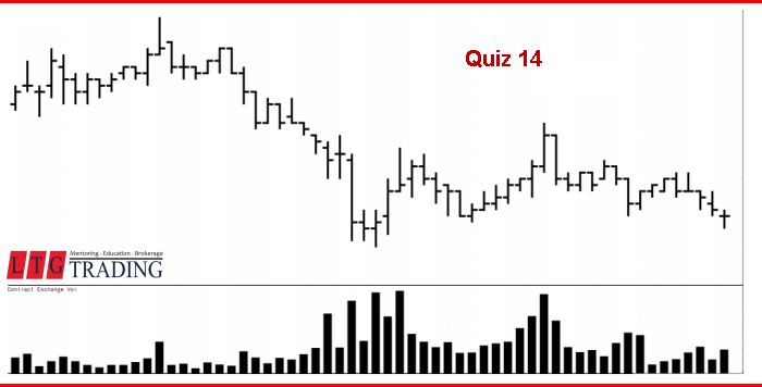 LTG Stock Trading